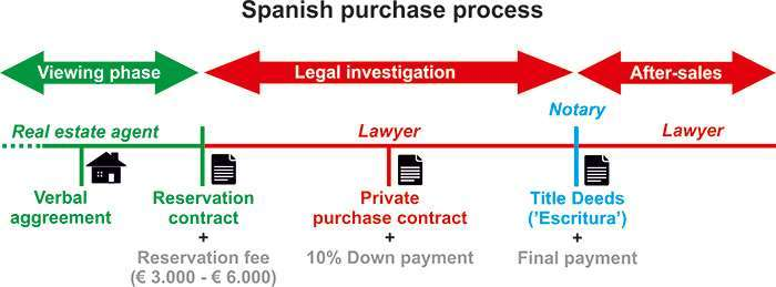 Spanish-purchase-process