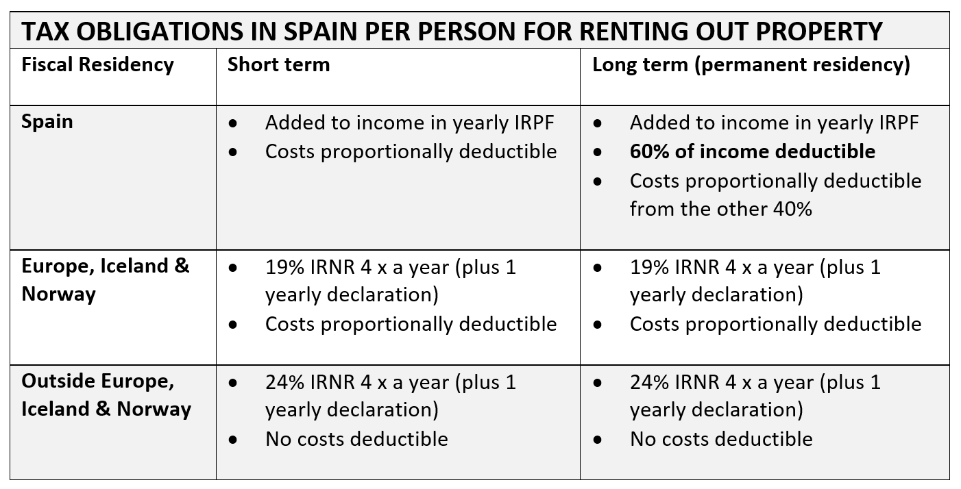 tax obligations spain renting out property