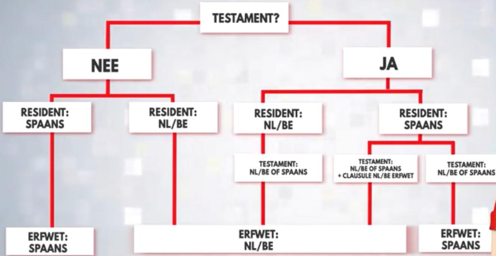 Spaans, Nederlands of Belgisch erfrecht van toepassing op erfenis?