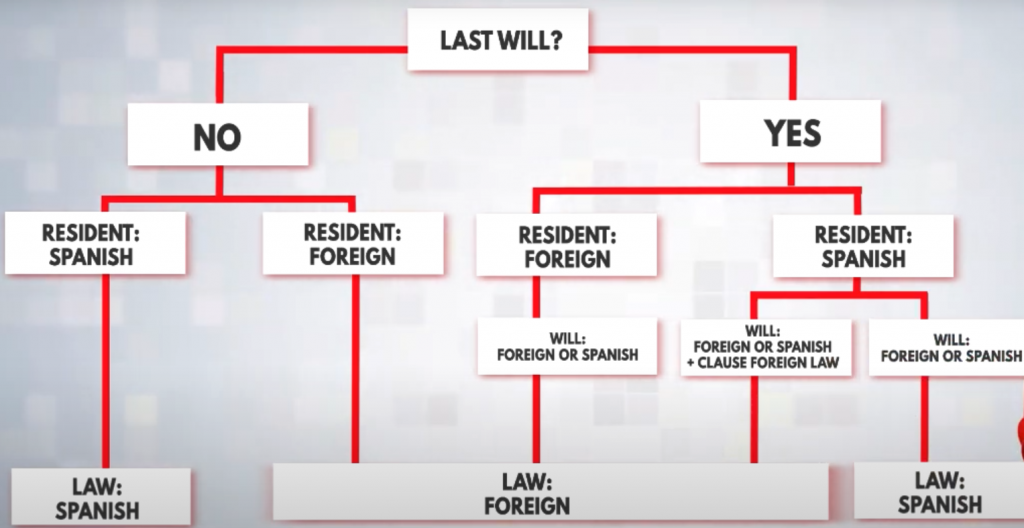 DIAGRAM SPANISH INHERITANCE LAW AND SPANISH WILL