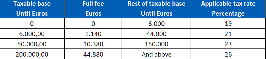 Capital Gain Tax percentages for IRPF fiscal residents in Spain