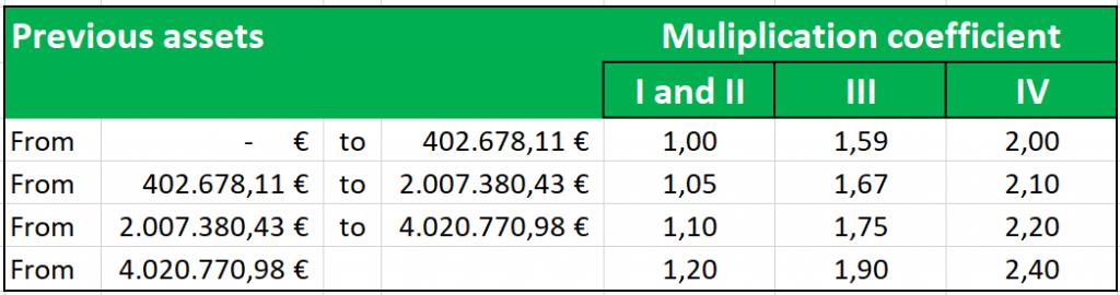 Vermenigvuldigingscoëfficiënten voor successierechten in Andalusië