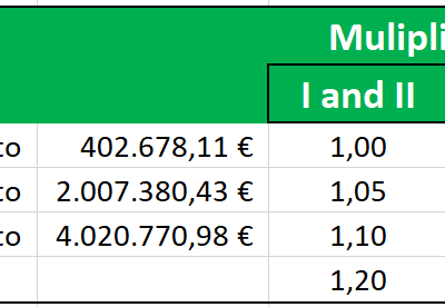 Multiplication coefficients for Inheritance Tax in Andalusia
